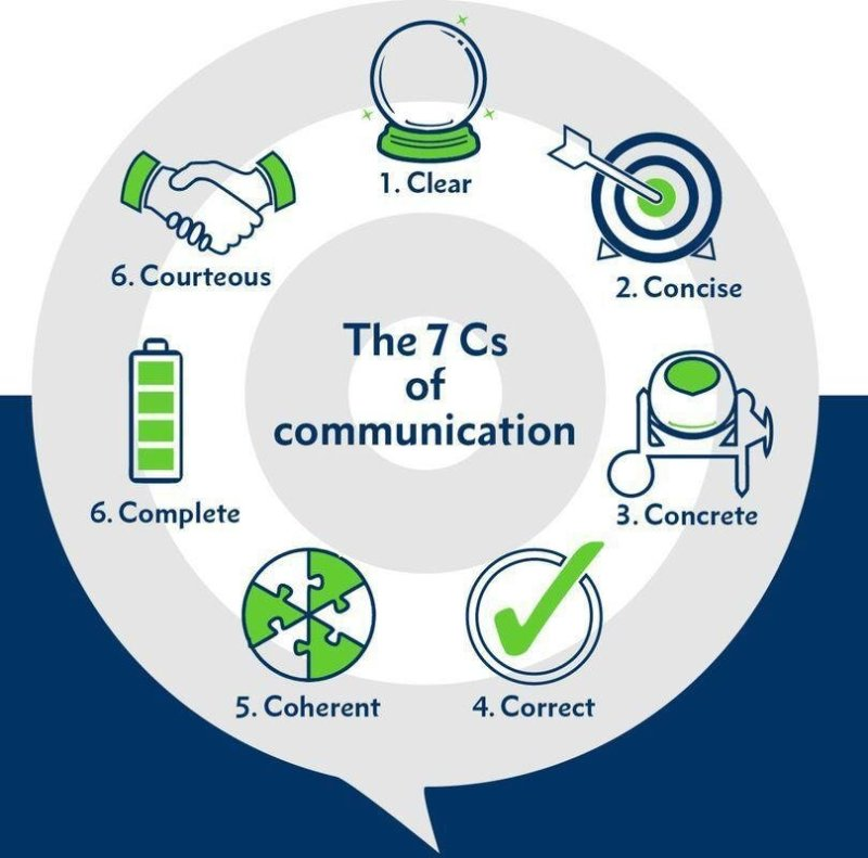 7 C's of Communication - Costruction Project Manager